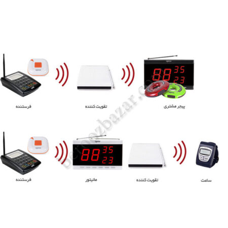 تقویت کننده سیگنال